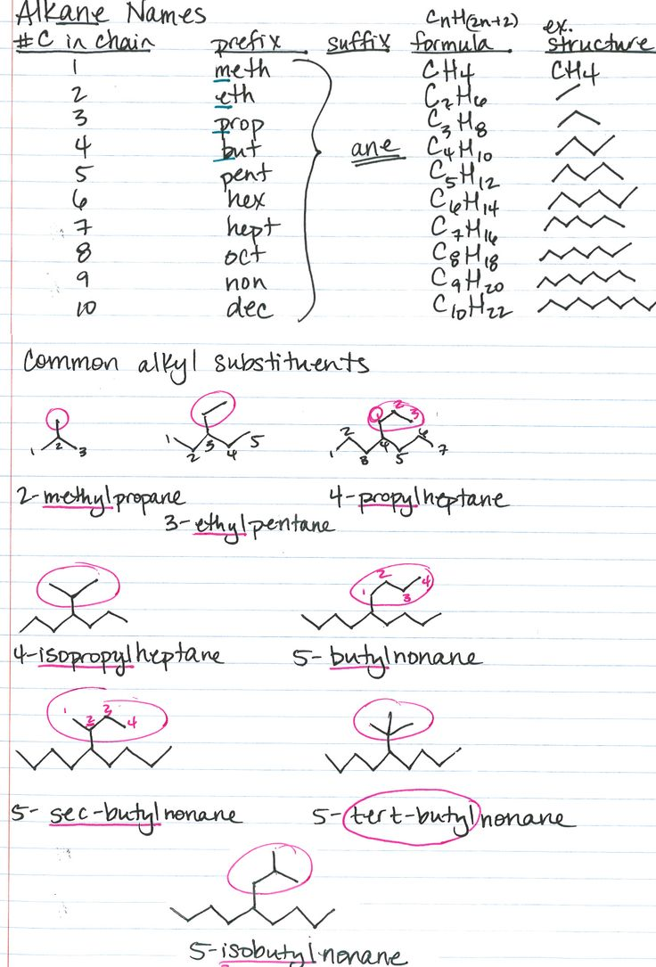 Organic chemistry nomenclature, alkane names, common substituents
