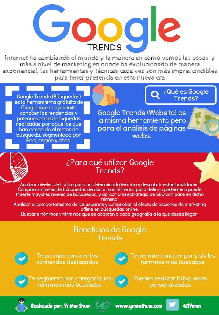 Qué es y para qué utilizar Google Trends #infografia #infographic #marketing