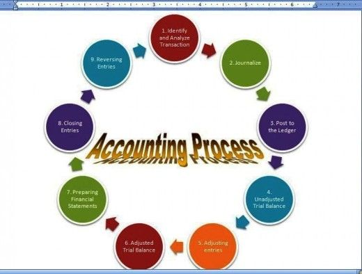 Memorize and understand easily the Accounting Process by following the aforementioned steps.