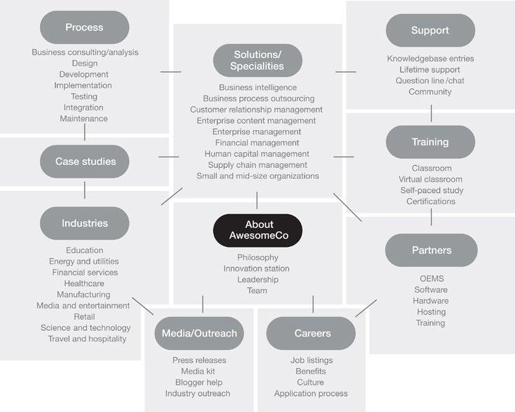 Map the Gap u2014 Strategic Content content strategy Pinterest - sample gap analysis