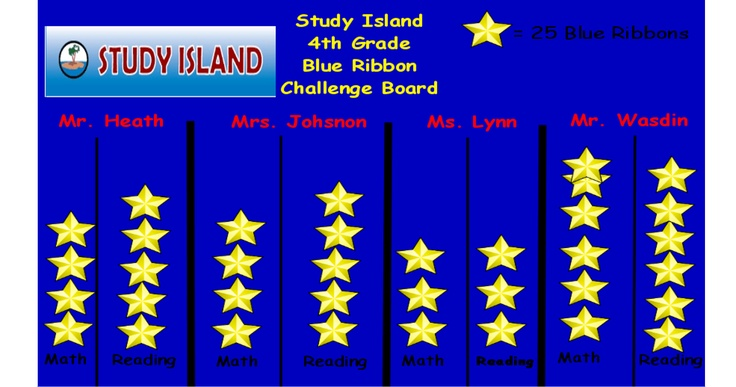 Hey LUES PEEPS! Study Island Bulletin Board. Since I'm not there anymore