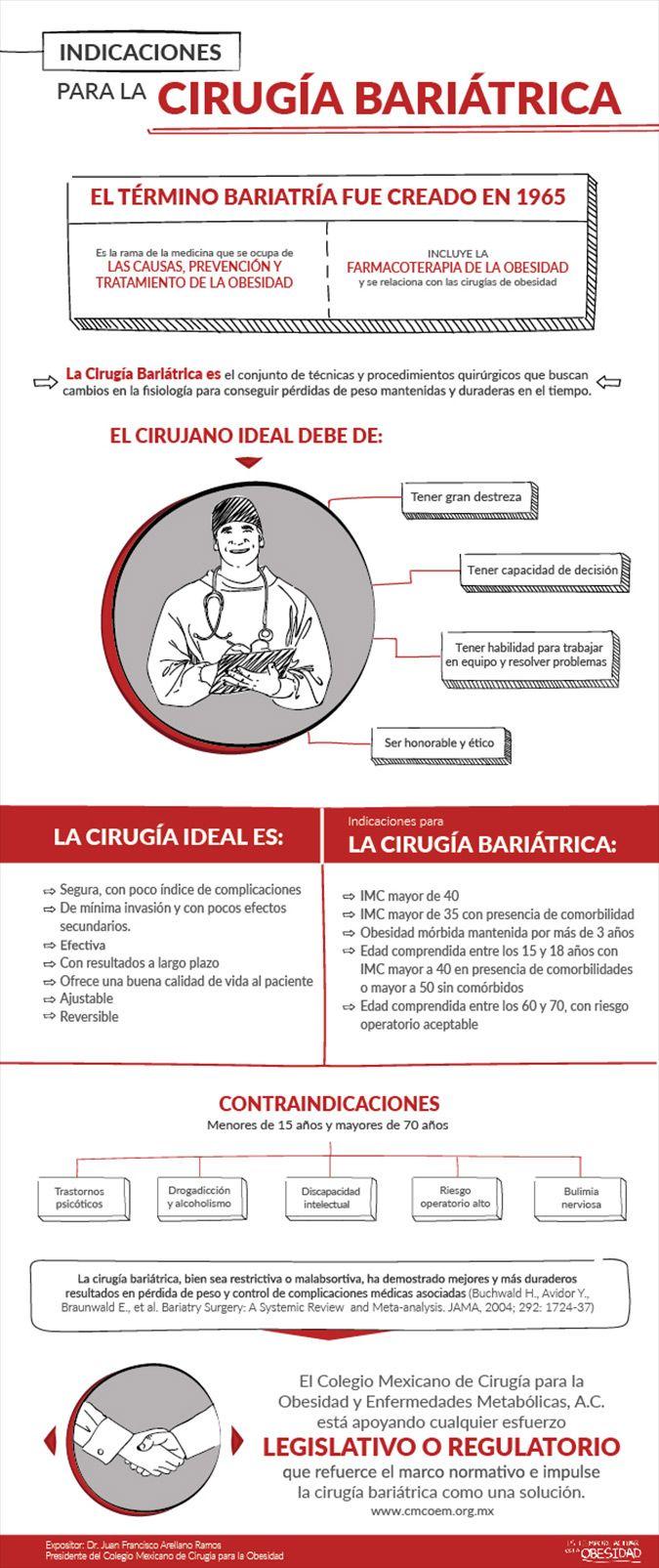 Indicaciones para la cirugía bariátrica