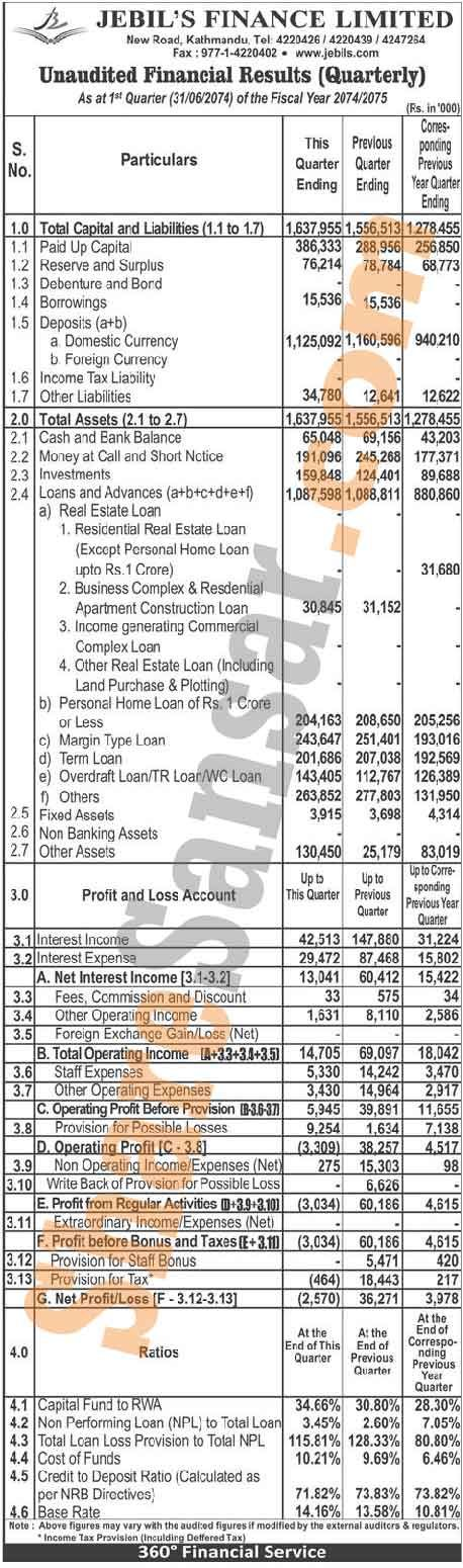 Jebil's Finance Limited has posted net loss of Rs 2.57 million and published its 1st quarter company analysis of the fiscal year 2074/75.