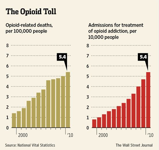 A chronic pain patient using opioids has second thoughts on its effectiveness and long term use.