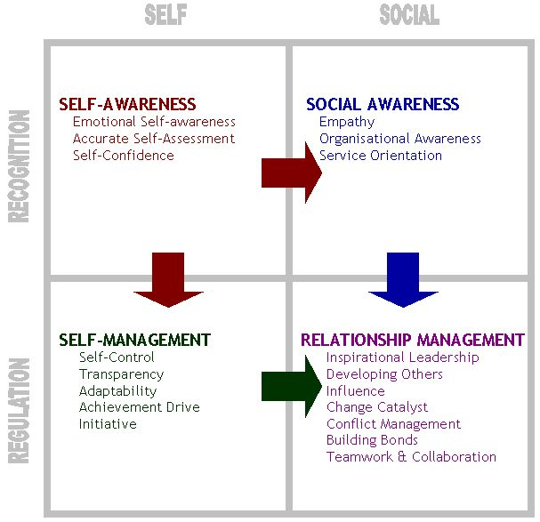 The 5 Components of Emotional Intelligence - 1 Self-awareness. The ability to recognize and understand personal moods and emotions and drives, as well as their effect on others. Hallmarks of self-awareness include self-confidence, realistic self-assessment, and a self-deprecating sense of humor. Self-awareness depend on one's ability to monitor one's own emotion state and to correctly identify and name one's emotions.  2 Self-regulation ... 3 Internal motivation ... 4 Empathy ... 5 Social…