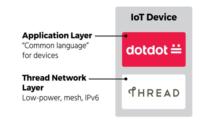 Zigbee Alliance Announces Availability of Dotdot Specification over Thread IP Network