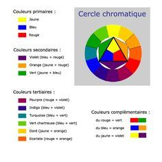 cercle chromatique                                                                                                                                                                                 Plus