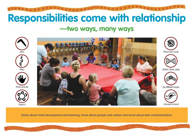 Know about child development and learning, know about people and culture and know about best communication. https://www.kidsmatter.edu.au/sites/default/files/public/KM%20Poster_C3_Responsibilities%20come%20with%20relationships_HQ.pdf