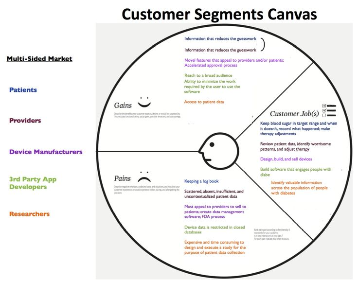 Value Proposition Canvas Template - Google Search | Customer Value