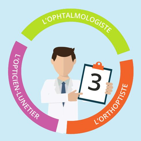 Les 3 métiers pour la santé de vos yeux : Ophtalmologiste – Orthoptiste – Opticien-lunetier, toutes les infos pour y voir plus clair sur les soins oculaires :
