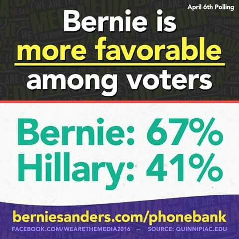 Bernie Sanders won every single county in the West Virginia primary ...exit polls stated almost all would vote for Trump if Bernie didn't get the nomination !!! Supporting Hillary doesn't seem like such a good idea now does it ?