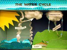 Wasserkreislauf als Modell