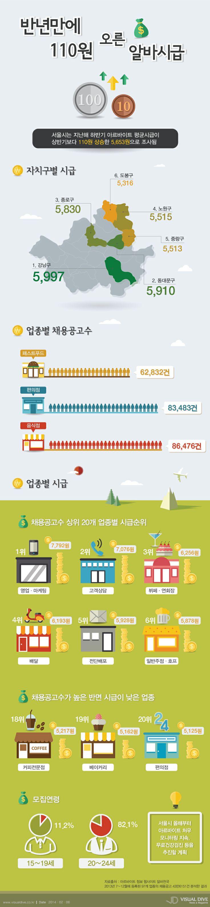[인포그래픽] 서울시 '아르바이트' 평균시급…'110원' 상승 #part-time / #Infographic ⓒ 비주얼다이브 무단 복사·전재·재배포 금지