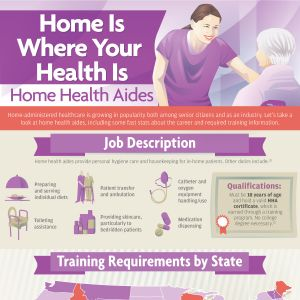 Home-administered healthcare is growing in popularity both among senior citizens and as an industry. Let's take a look at  home health aides, including some fast stats about the career and required training information.