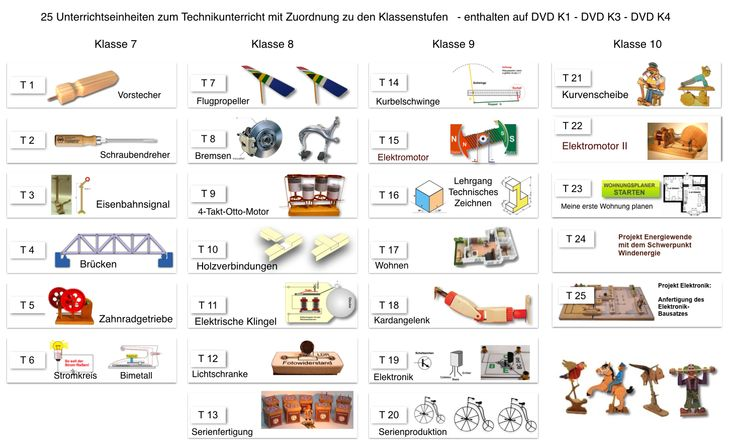 27 best Technikunterricht images on Pinterest   Board, Cnc projects ...
