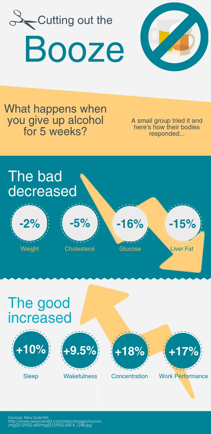 Here's What Happens When You Quit Drinking Alcohol for a Month