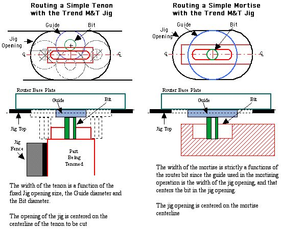 mortise and tenon jig plans pdf