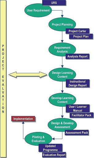 Isd Project Management Model  Teacherim    Models The