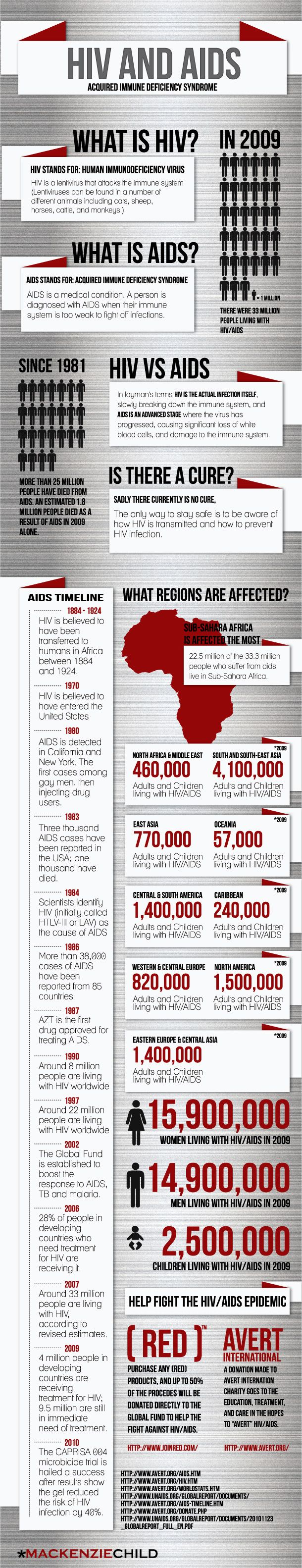 basic information and 2009 infographic! [RED] is not the only group that helps people live that live with HIV and prevent the spread of HIV but it is a good one