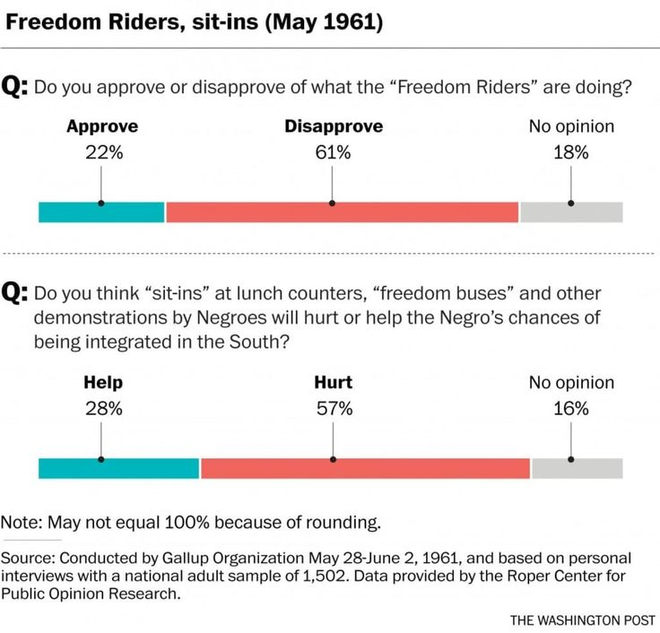 BLM and America's History of Resisting Civil Rights Protesters