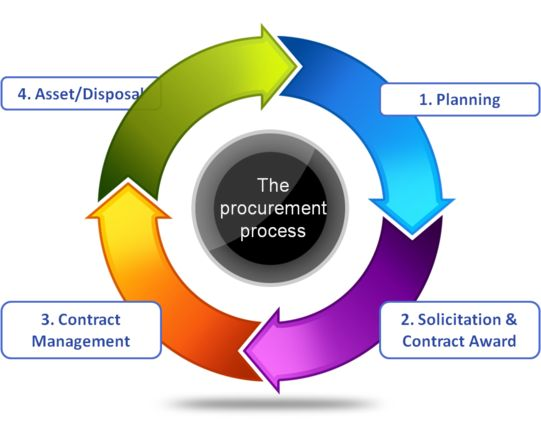 Material Procurement Services Finding Best Price And Product As