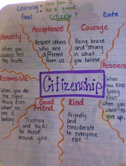 What it means to be a good citizen. We did this at the beginning of the year to tie into our class rules. //I think I will tie this in to our Good Kid of Character Curriculum: Write Good kid of Character in the center :)