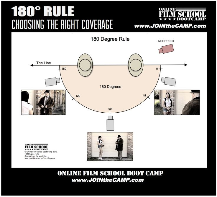 180 degree rule for filmmaking