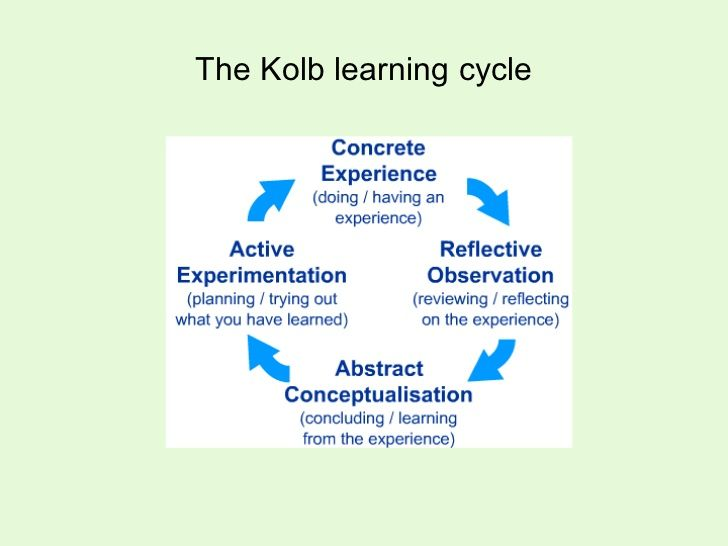 kolb essay Kolb's experiential learning cycle - david kolb published his learning styles theory, in 1984, after many years of development his theory stated that people learn in two different steps, inputting information and processing information.