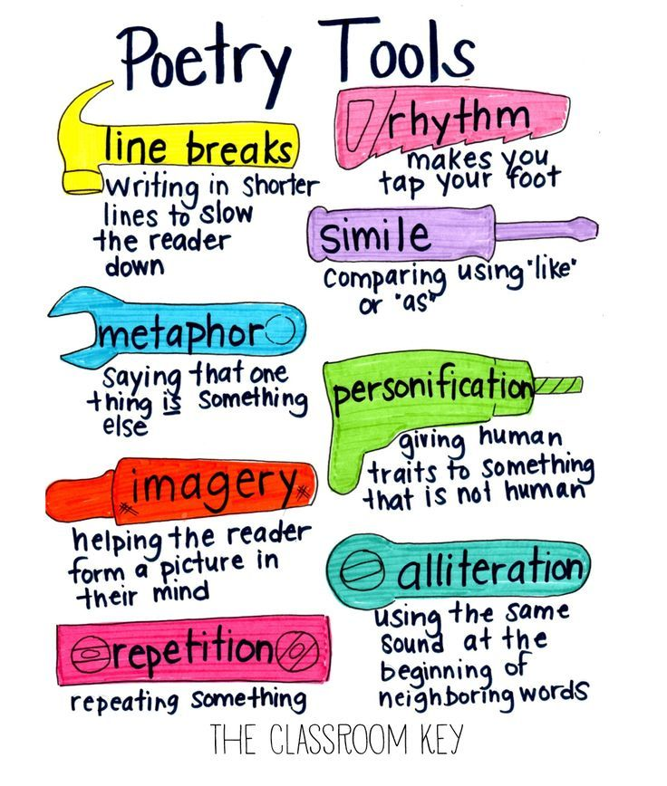 poetic devices anchor chart plus ideas for teaching a week-long poetry unit at the elementary level