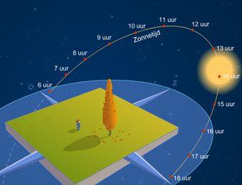 Open op bord    Zon, schaduw en seizoenen  Leerlingen leren over de kanteling van de aarde en het verband tussen de aarde, de zon en de schaduw tijdens de seizoenen