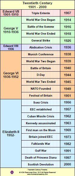 Twentieth Century History Events Printable Timeline Poster
