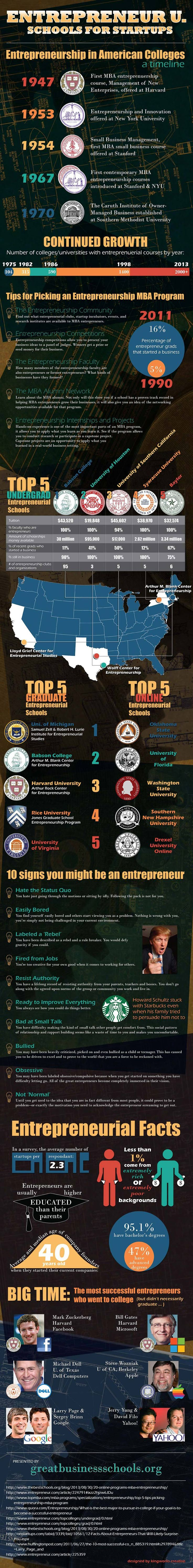 Entrepreneurial Education in the US : Entrepreneurial education in US has a history of more than 60 years with the first entrepreneurship course offered at Harvard in 1947. Have a look at the  top 5 entrepreneurial schools across the US and  find out 10 most met traits and skills of a successful entrepreneur.   > http://infographicsmania.com/entrepreneurial-education-in-the-us/?utm_source=Pinterest&utm_medium=ZAKKAS&utm_campaign=SNAP