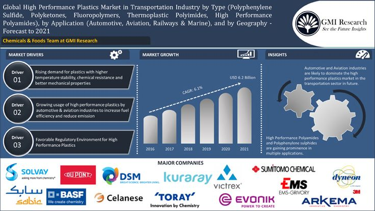 High Performance Plastic Market in Transportation Industry is Projected to touch USD 6,979 Million in 2021 owing to increasing usage of…
