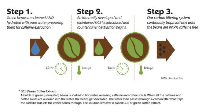 Swiss water decaf coffee