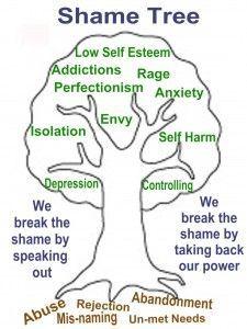 Healing From BPD - Borderline Personality Disorder Blog: Guilt Vs ...