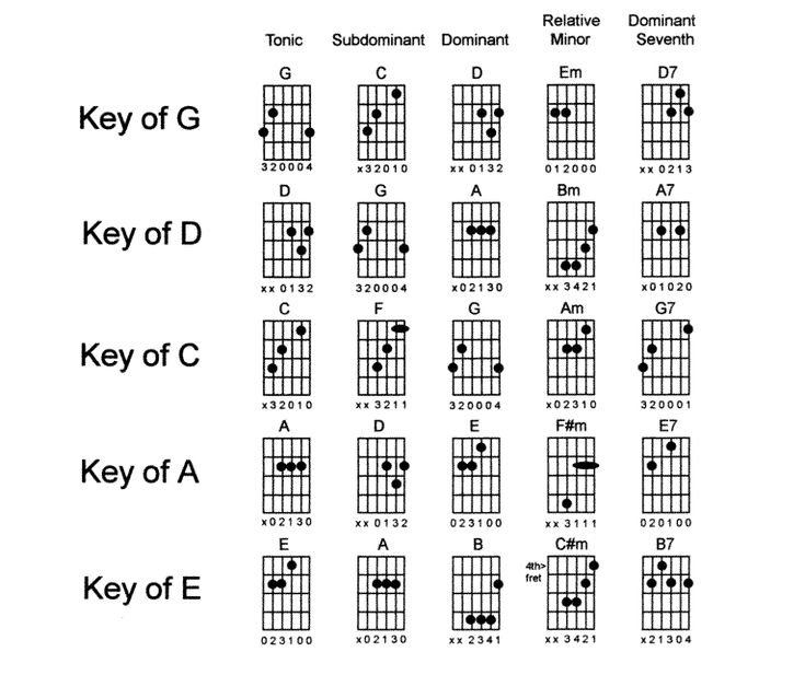 Guitar guitar chords of god gave me you : 1000+ images about Music on Pinterest