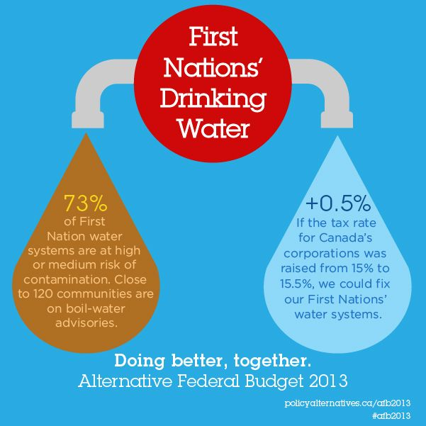 Names of First Nations under drinking water advisories released by Health Canada
