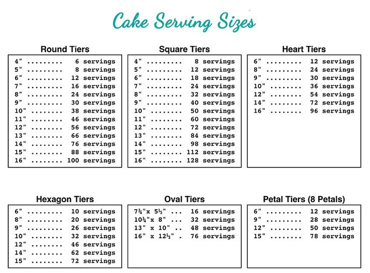 17 Best ideas about Cake Serving Chart on Pinterest Cake