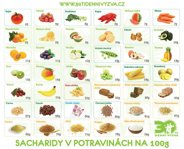 Zdroje sacharidů - 30ti denní výzva