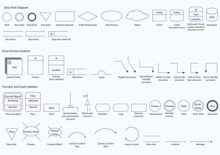 Design Data Flow. DFD Library