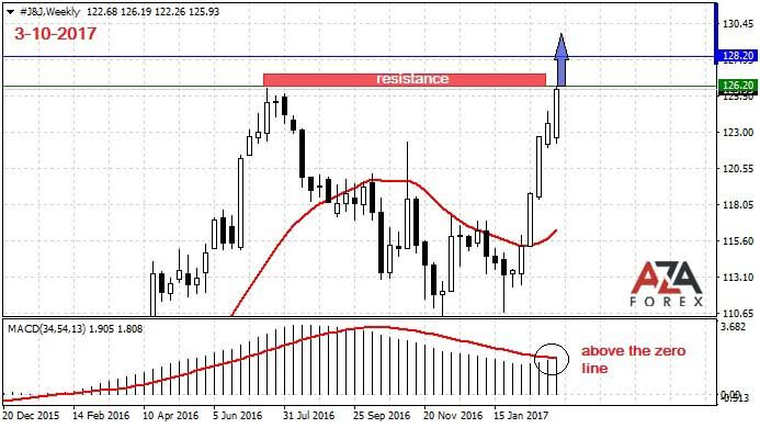 Strategy and trading analysis on shares of the company Johnson & Johnson 3-10-2017 by AzaForex forex broker, brent crude price