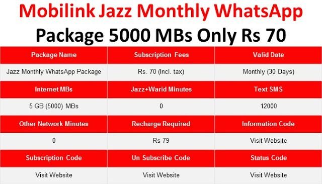 Mobilink Jazz Monthly Whatsapp Package 5000 Mbs Only Rs 70 Internet Packages Jazz Internet 4g Internet