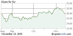 SU: SUNCOR ENERGY Stock Quote & Analysis - Zacks.com