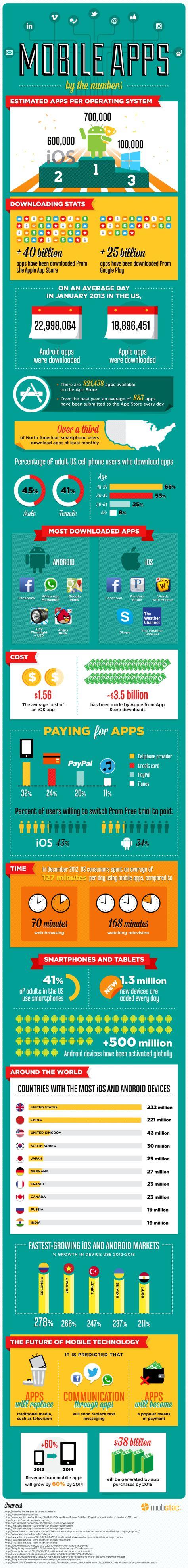 Os números associados às aplicações mobile