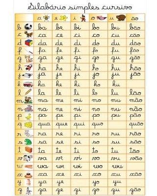 Banner Silabário Simples Cursivo é na Loja Apoio. Banner silabário simples cursivo é um produto que veio para ajudar na alfabetização, o banner silabário é confeccionado em lona de vinil com impressão digital, produto colorido e maravilhoso para enfeitar