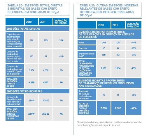 Gases efeito estufa. Caixa Geral de Depósitos, relatório de sustentabilidade 2011