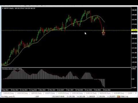 How to see mri forex
