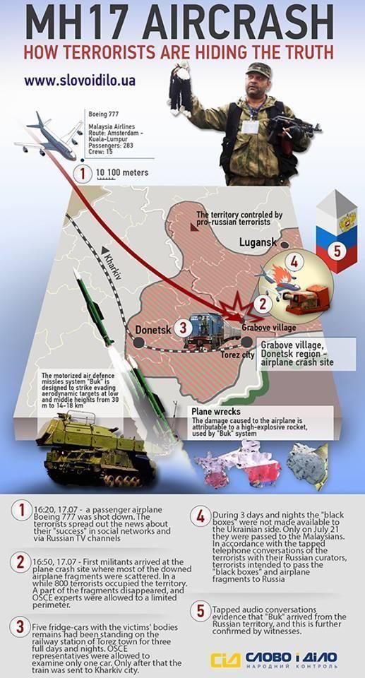 Euromaidan MH17 Ukraine Russia