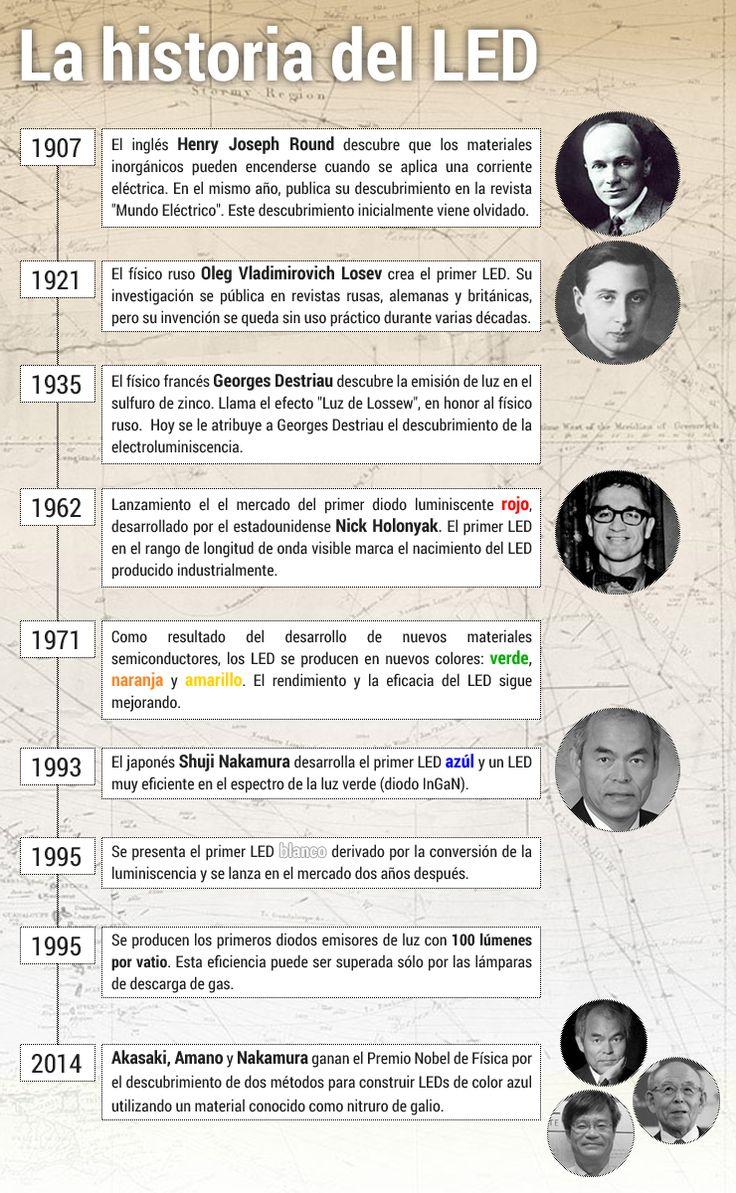 LA HISTORIA DEL LED http://www.barcelonaled.com/blog/informacion-led/la-historia-del-led