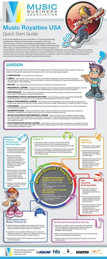 Music Royalties USA Infographic  #music    image from musicbiz.org